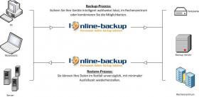 Daten-Backups mit IOnline-Backup