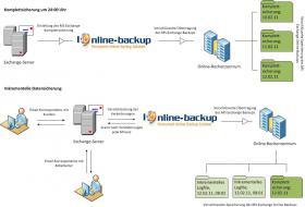 Foto 6 Exchange Online-Backup von IODAT online erhältlich