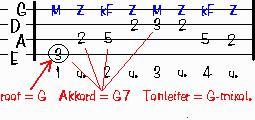 Gitarrenkurs für Anfänger ohne Noten mit erfolgsgarantie