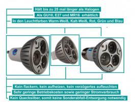 LED GU10 9W Warm-Weiss-80% Stromkosten