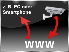 Outdoor-IP-Kamera, wetterfest, professionell