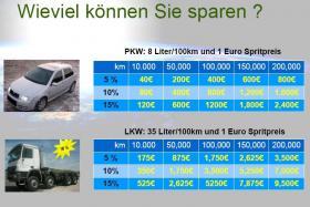 Sprit sparen - 6% bis über 20% sind mit dem BE-Fuelsaver möglich