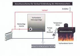 Foto 6 Wasserführender Heizeinsatz / Kamineinsatz / Wärmetauscher für Kamin
